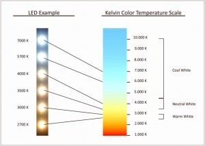 Kelvin color chart